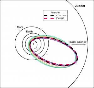 Figure 4. Orbits of asteroids 2005 UR and 2015 TX24 (thick dashed lines) in comparison with selected Taurids from the new branch (thin lines of various colors). All orbits nearly intersect close to aphelia.